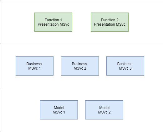 Microservices Layers